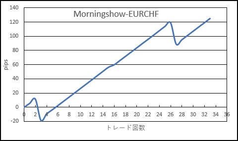 GEMミラー_morningshow_EURCHF_20180907-20181205